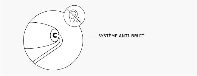 anti bruit systeme jr Authenticité