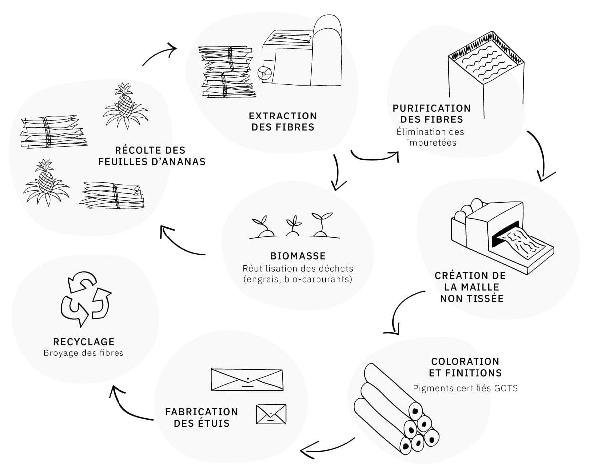 illustration process etuis L'Étui Roller